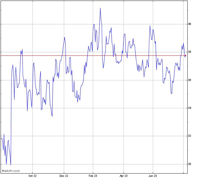 Bhp Stock Quote: Altium Share Chart - ALU