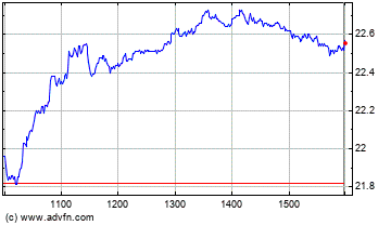 Australia And New Zealand Banking Group Limited Intraday stock chart