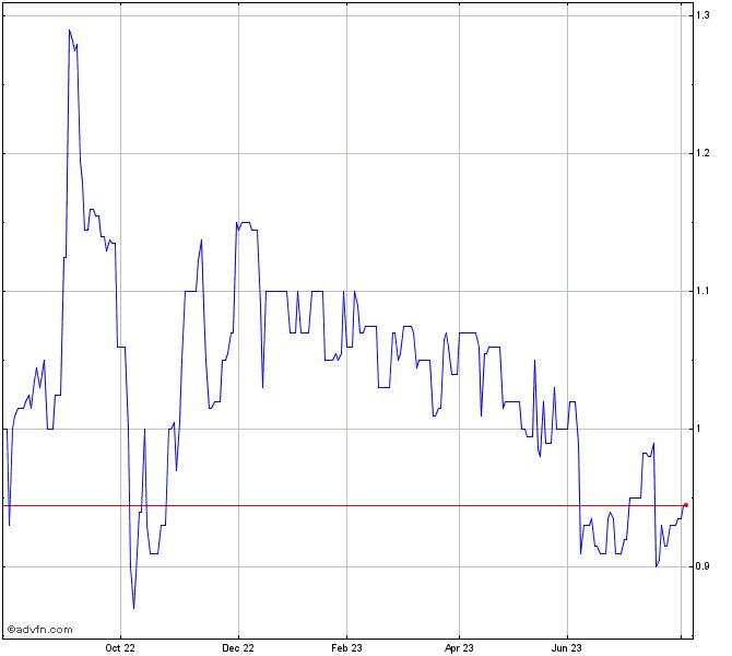 Bhp Stock Quote: Brisbane Broncos Share Chart - BBL