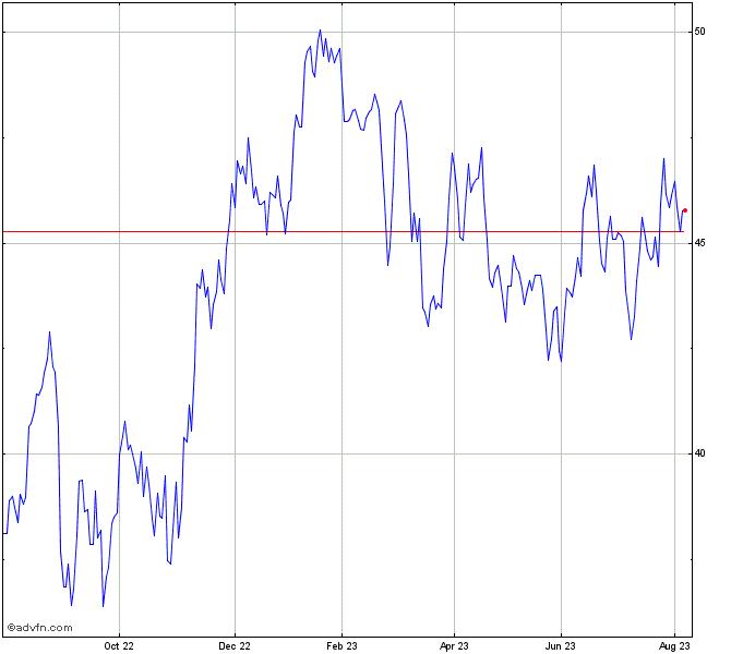 Bhp Billiton Share Chart - BHP