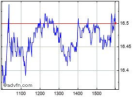 Intraday Bluescope Steel chart