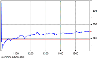 Csl Limited Intraday stock chart