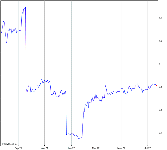 Bhp Stock Quote: First Australian Resources Share Chart - FAR