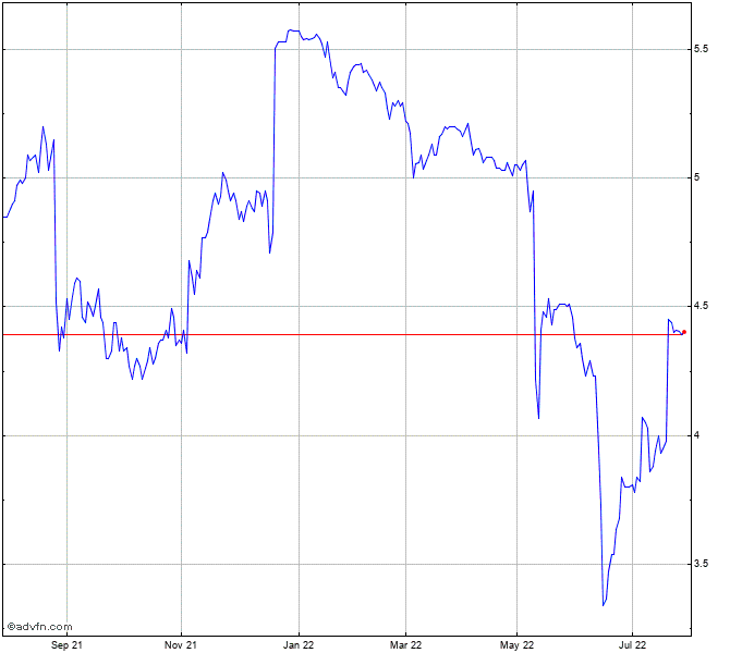 Bhp Stock Quote: Link Admin Fpo Share Chart - LNK
