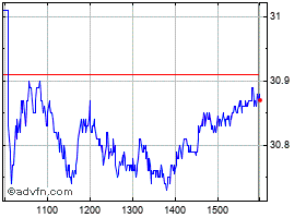 Intraday National Australia Bank chart