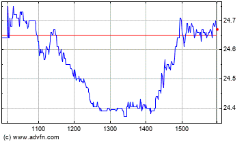 News Corporation Intraday stock chart