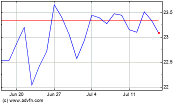 News Corporation Monthly stock chart