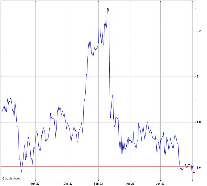 Bhp Stock Quote: Platinum Asset Management Share Chart - PTM