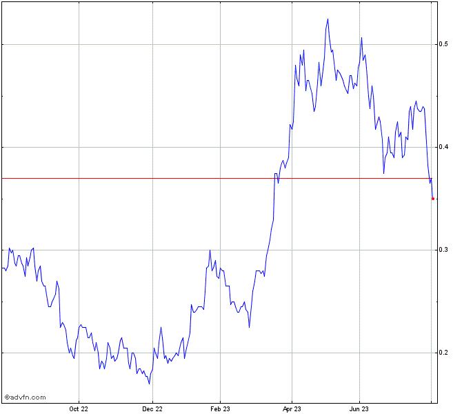 Bhp Stock Quote: Resolute Mining Share Chart - RSG
