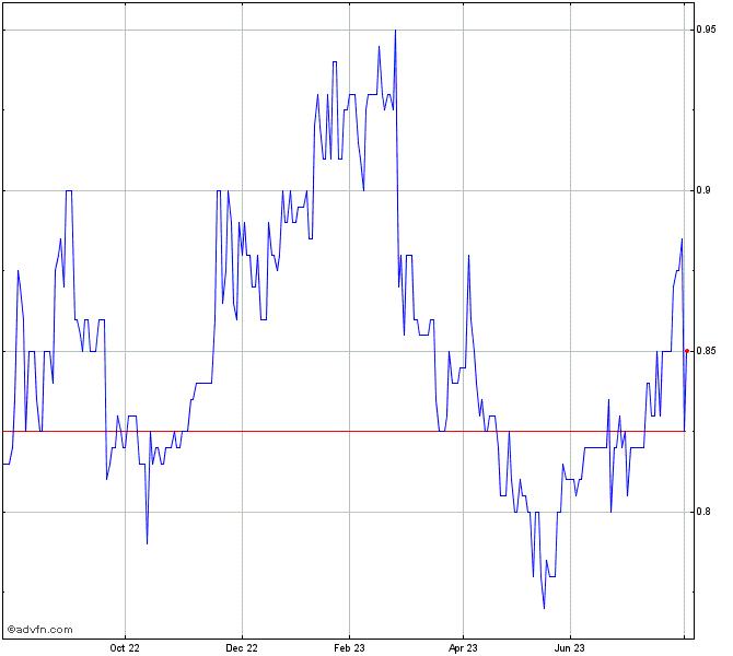 Bhp Stock Quote: SDI Ltd Share Chart - SDI