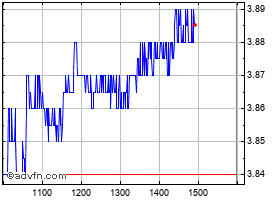 Intraday Stockland chart
