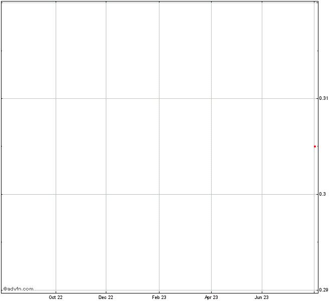 Bhp Stock Quote: Tawana Resources Share Chart - TAW