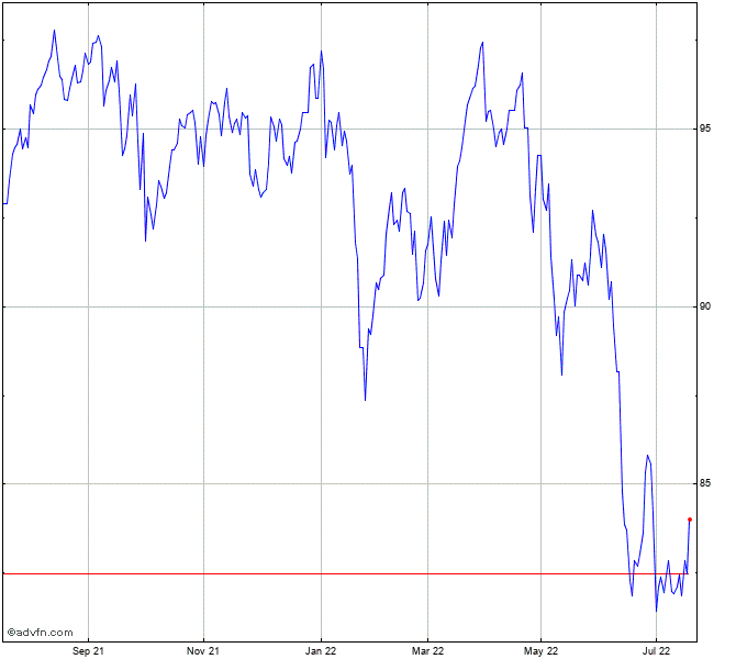 Bhp Stock Quote: Vanguard Australian Shares Index Chart - VAS