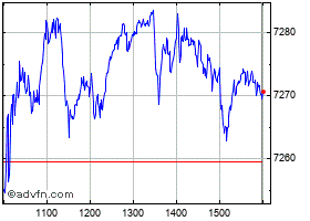 Intraday All Ordinaries chart