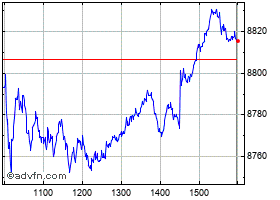 Intraday S&P/Asx Midcap50 chart