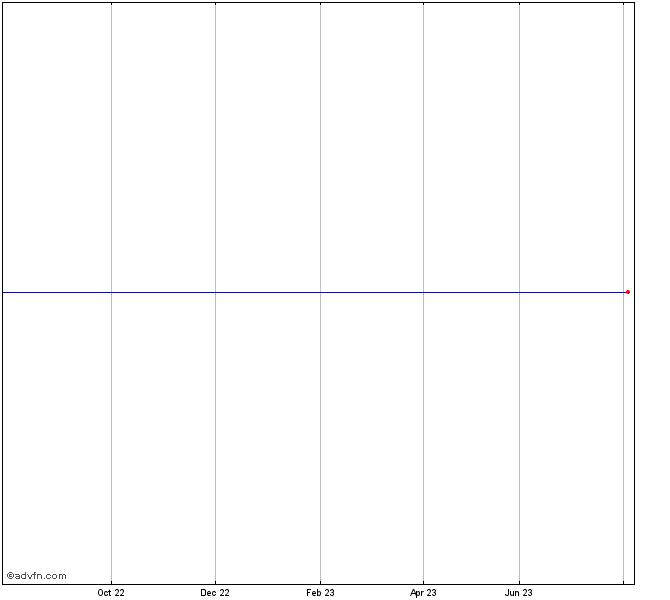 Bhp Stock Quote: Royal Dutch Shella Share Chart - RDSA