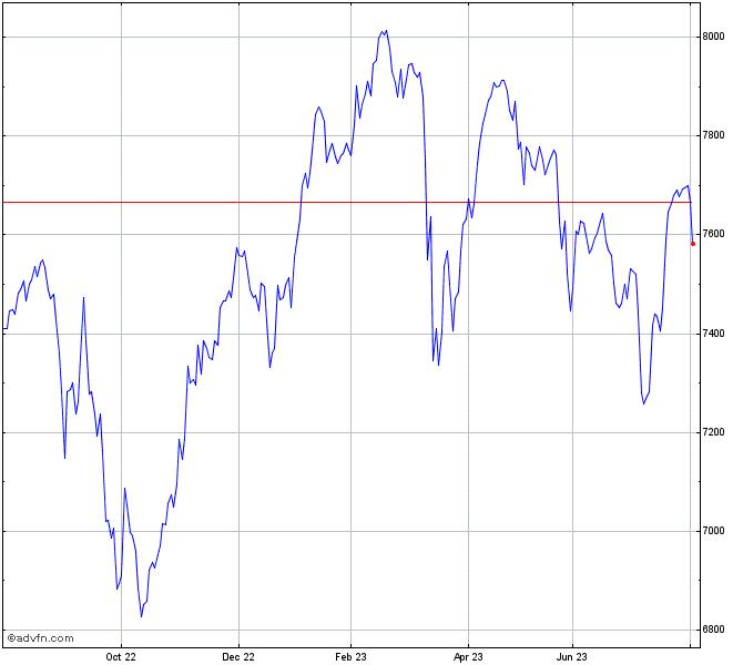 Bhp Stock Quote: FTSE 100 Index Chart - UKX