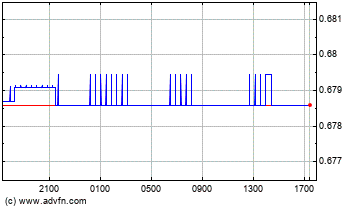 Australian Dollar vs Euro Intraday Forex Chart