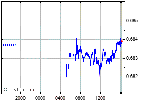 Intraday Australian Dollar vs Euro chart