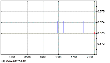 Australian Dollar vs UK Pound Sterling Intraday Forex Chart