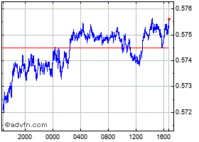 Intraday Australian Dollar vs UK Sterling chart