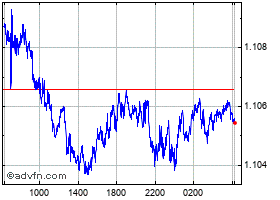 Intraday Australian Dollar vs New Zealand chart