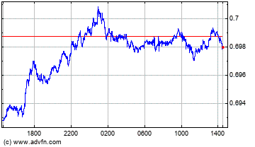 Australian Dollar vs US Dollar Intraday Forex Chart