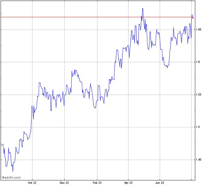 My Recent Stock Quotes: Euro Vs Australian Dollar Chart - EURAUD