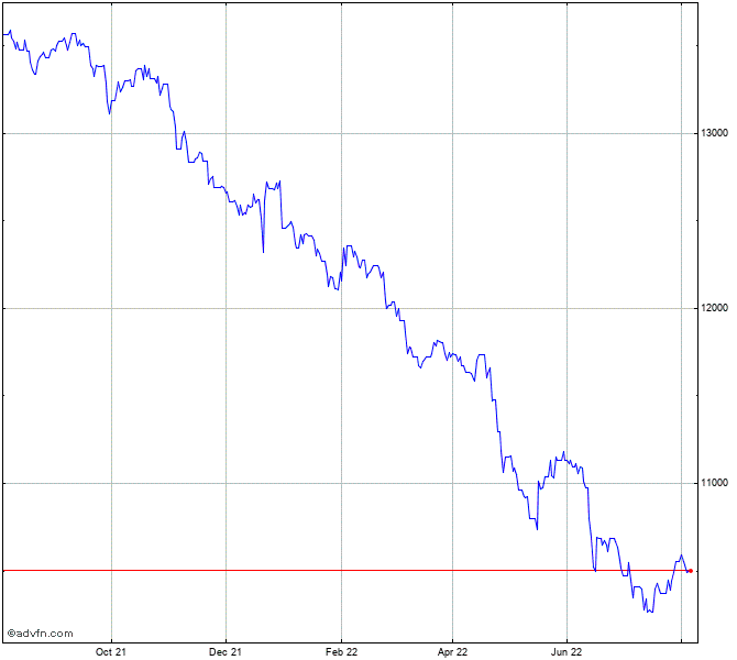 Bhp Stock Quote: UK Sterling Vs Guinea Republic F Chart - GBPGNF