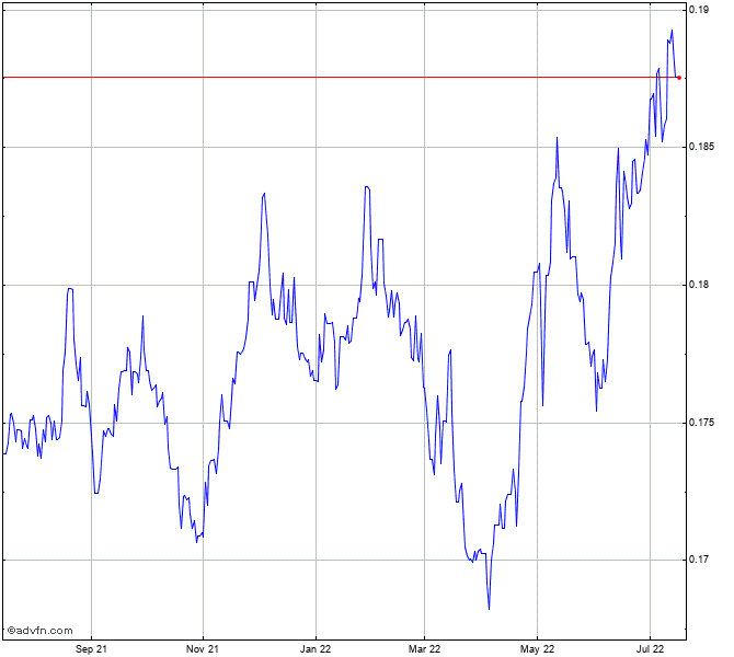 Bhp Stock Quote: Hong Kong Dollar Vs Australian D Chart - HKDAUD