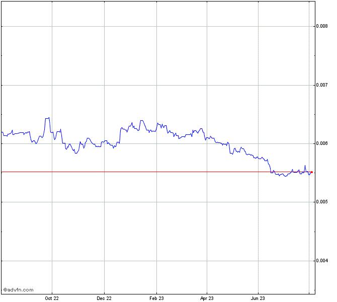 Bhp Stock Quote: Japanese Yen Vs UK Sterling Chart - JPYGBP