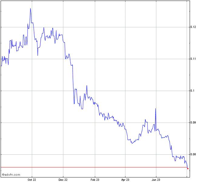 Bhp Stock Quote: Russian Ruble (B) VS China Yuan Renminbi Spot (Rub/Cny