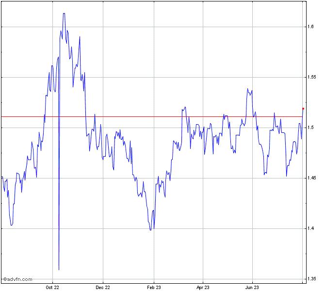 Bhp Stock Quote: United States Dollar Vs Australi Chart - USDAUD