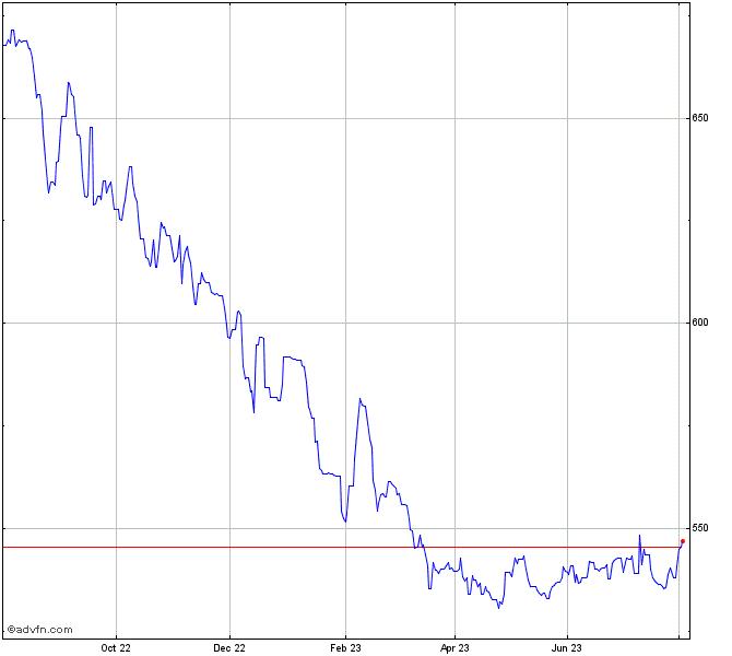 Bhp Stock Quote: United States Dollar Vs Costa Ri Chart - USDCRC