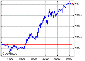 Intraday United States Dollar vs Iceland  chart