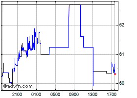 Intraday United States Dollar vs Russian  chart