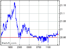 Intraday South African Rand (B) VS Sri Lanka Rupee Spot (Zar/Lkr) chart
