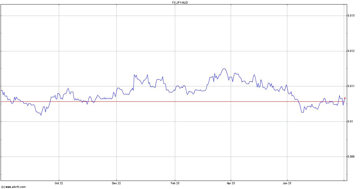 USDBRL Forex Chart