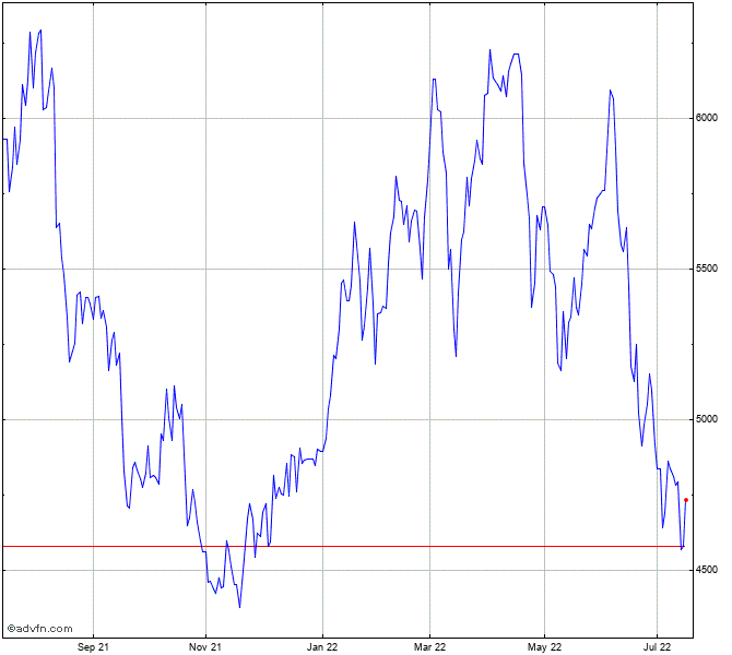 Bhp Stock Quote: Rio Tinto Share Chart - RIO