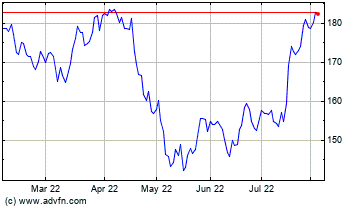 Click Here for more Nasdaq Stock Market Charts.