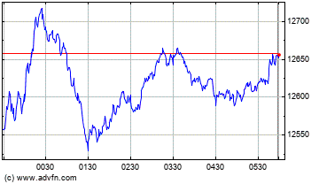 Nasdaq Composite Intraday stock chart