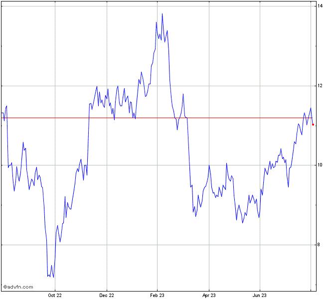 Bhp Stock Quote: Mrc Global Inc. Share Chart - MRC