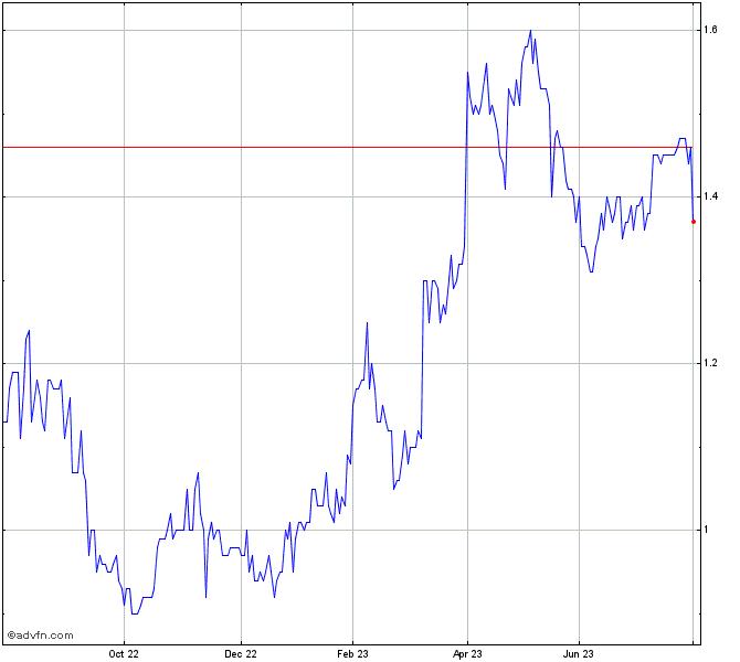 Bhp Stock Quote: McCoy Global Inc. Share Chart - MCB
