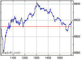 Intraday S&P/Asx 50 chart