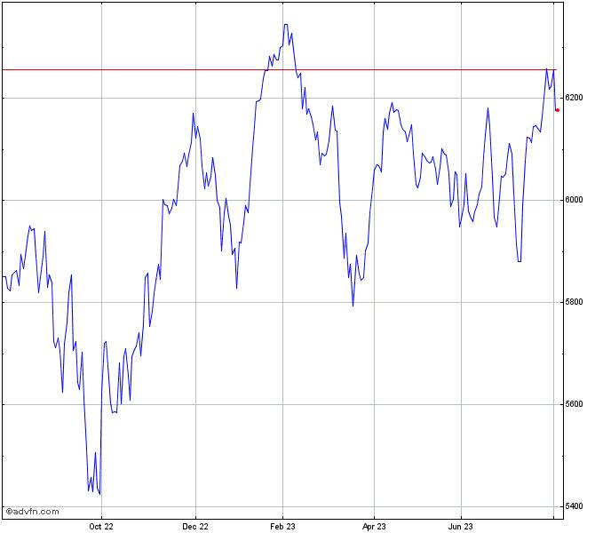 Bhp Stock Quote: S&P/Asx 100 Index Chart - XTO