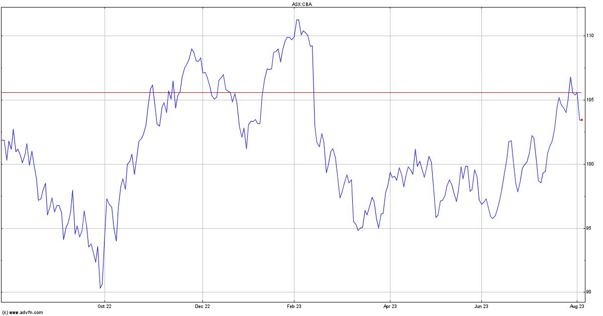 Commonwealth bank of australia historical exchange rates