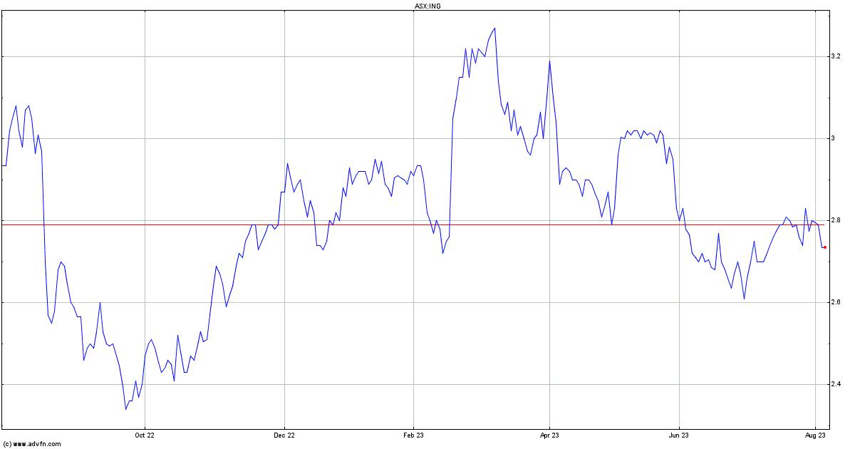 Inghams Fpo Share Price. ING