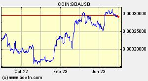 BLACK DIA COIN (BDA) Overview - Charts, Markets, News