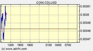 CoinDeal Token (CDL) Overview - Charts, Markets, News