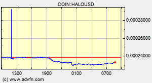 COIN:HALOUSD